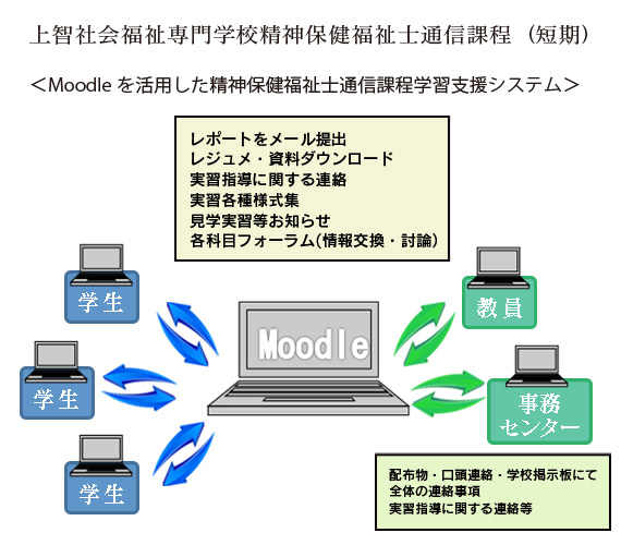 moodleのしくみ